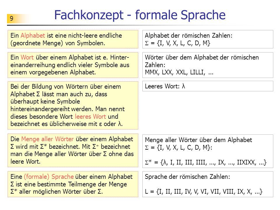 9 Fachkonzept - formale Sprache Ein Alphabet ist eine nicht-leere endliche (geordnete Menge) von Symbolen. Alphabet der römischen Zahlen: = {I, V, X,