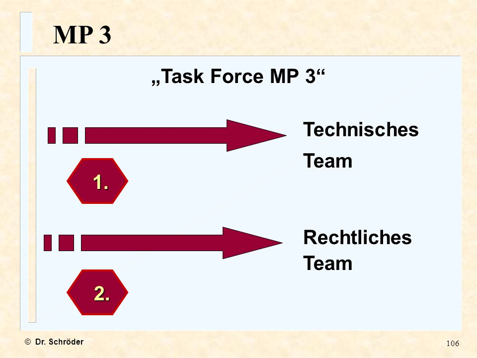 106 Task Force MP 3 1. 2. 2. TechnischesTeam RechtlichesTeam MP 3 © Dr. Schröder