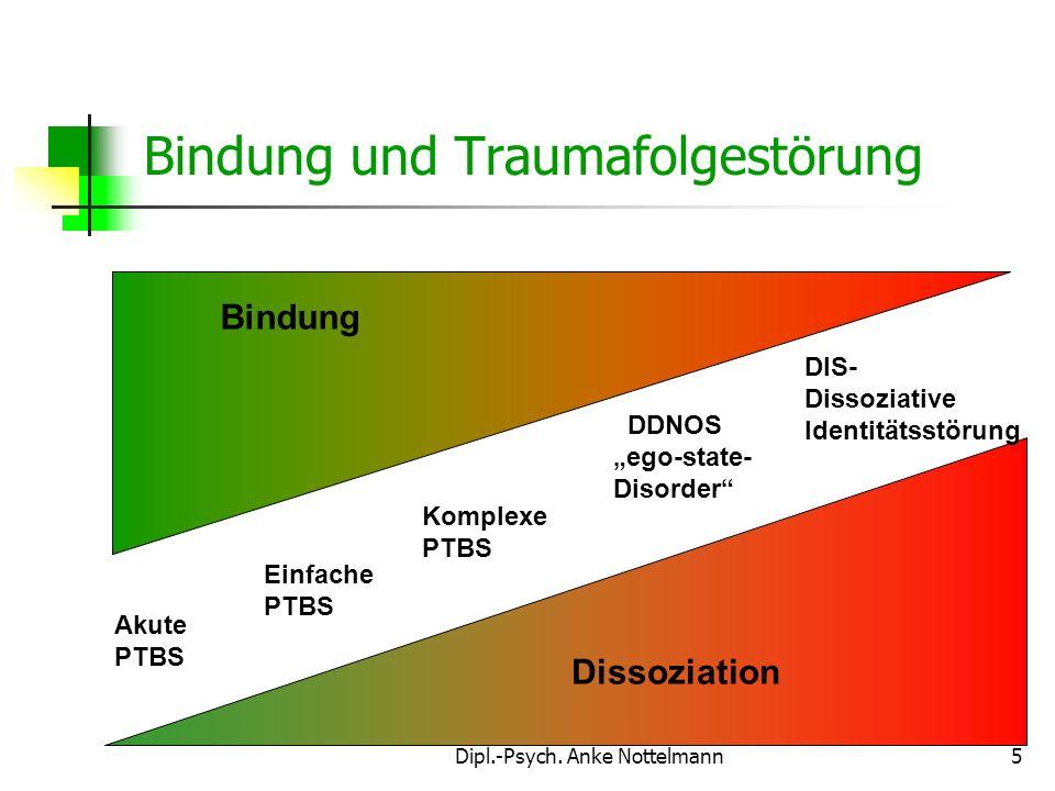 Dipl.-Psych. Anke Nottelmann5 Akute PTBS Einfache PTBS Komplexe PTBS DDNOS ego-state- Disorder DIS- Dissoziative Identitätsstörung Dissoziation Bindun