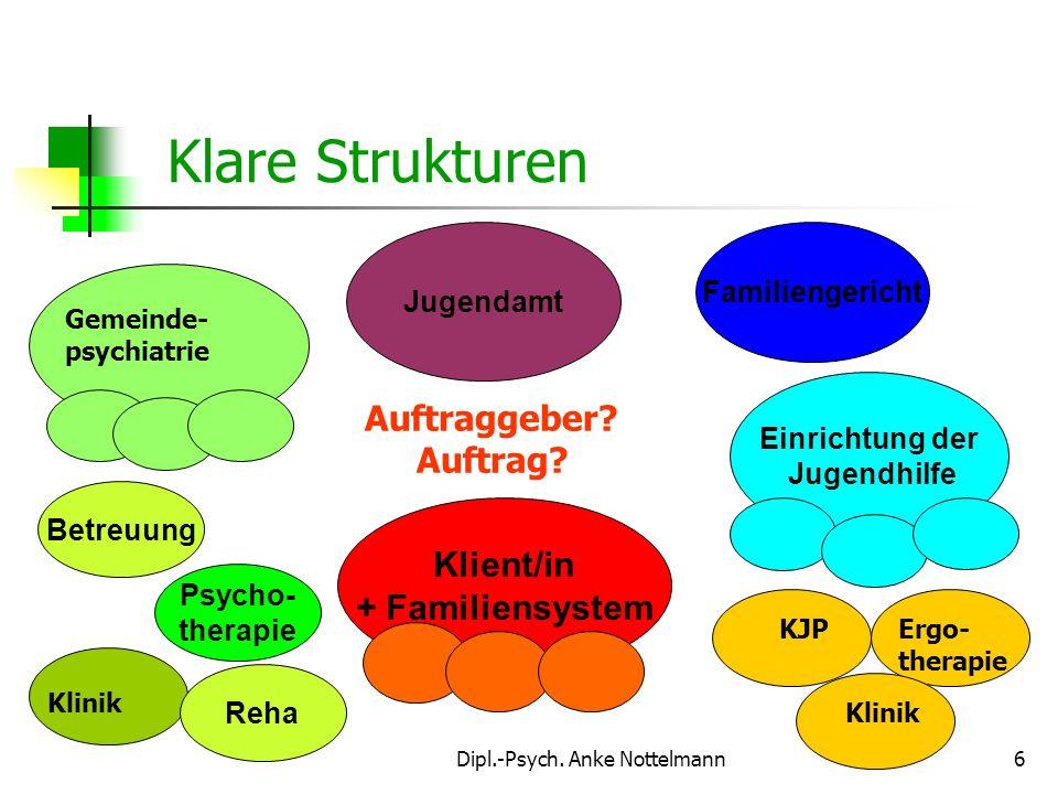 Dipl.-Psych. Anke Nottelmann6 Einrichtung der Jugendhilfe Familiengericht Jugendamt Klient/in + Familiensystem Klare Strukturen KJPErgo- therapie Klin