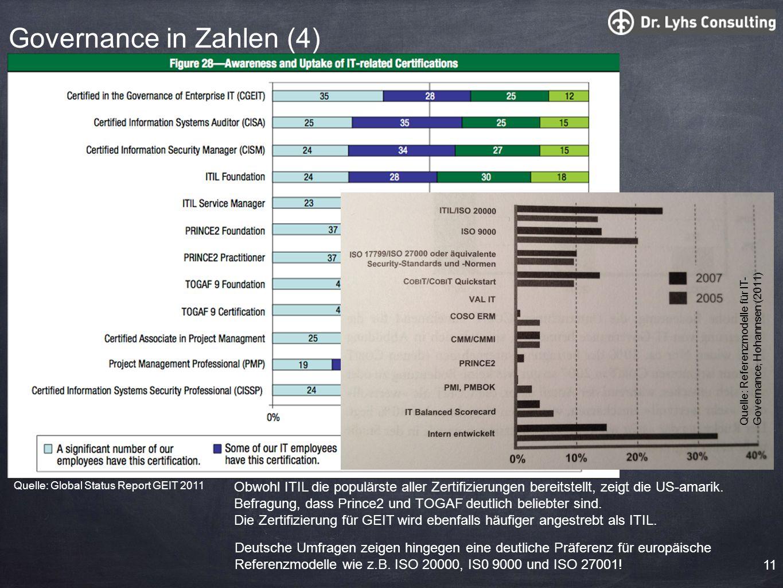 11 Obwohl ITIL die populärste aller Zertifizierungen bereitstellt, zeigt die US-amarik. Befragung, dass Prince2 und TOGAF deutlich beliebter sind. Die