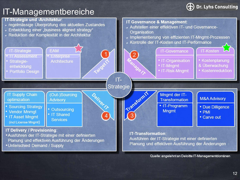 IT-Managementbereiche Manage IT Transform IT IT-Transformation: Ausführen der IT-Strategie mit einer definierten Planung und effektiven Ausführung der
