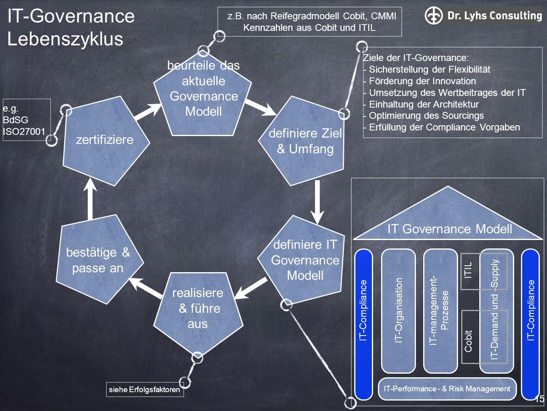 beurteile das aktuelle Governance Modell definiere IT Governance Modell realisiere & führe aus bestätige & passe an zertifiziere definiere Ziel & Umfa