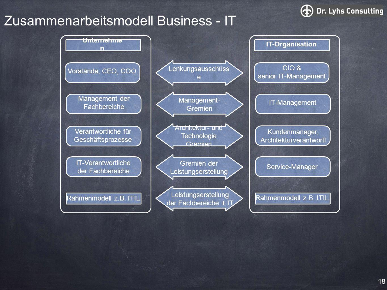 Zusammenarbeitsmodell Business - IT Leistungserstellung der Fachbereiche + IT IT-Organisation Rahmenmodell z.B. ITIL Lenkungsausschüss e CIO & senior