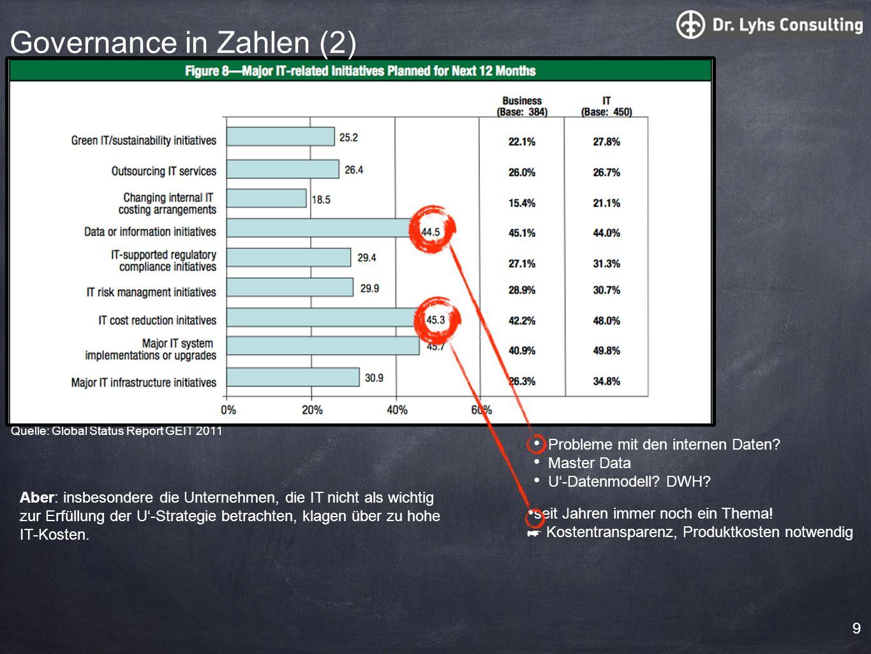 9 Quelle: Global Status Report GEIT 2011 seit Jahren immer noch ein Thema! Kostentransparenz, Produktkosten notwendig Probleme mit den internen Daten?