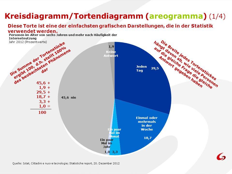 Personen im Alter von sechs Jahren und mehr nach Häufigkeit der Internetnutzung Jahr 2012 (Prozentwerte) Quelle: Istat, Cittadini e nuove tecnologie;