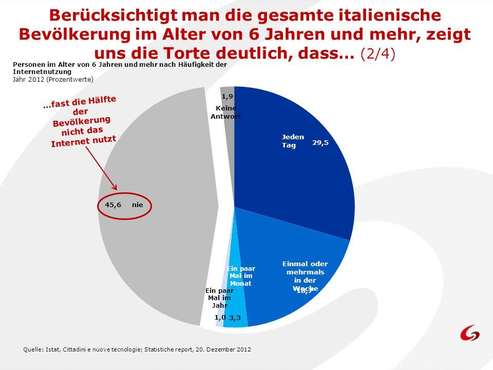 Quelle: Istat, Cittadini e nuove tecnologie; Statistiche report, 20. Dezember 2012 tutti i giorni Uno o più volte a settimana …fast die Hälfte der Bev