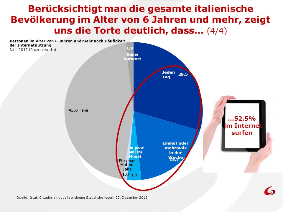 Quelle: Istat, Cittadini e nuove tecnologie; Statistiche report, 20. Dezember 2012 Personen im Alter von 6 Jahren und mehr nach Häufigkeit der Interne