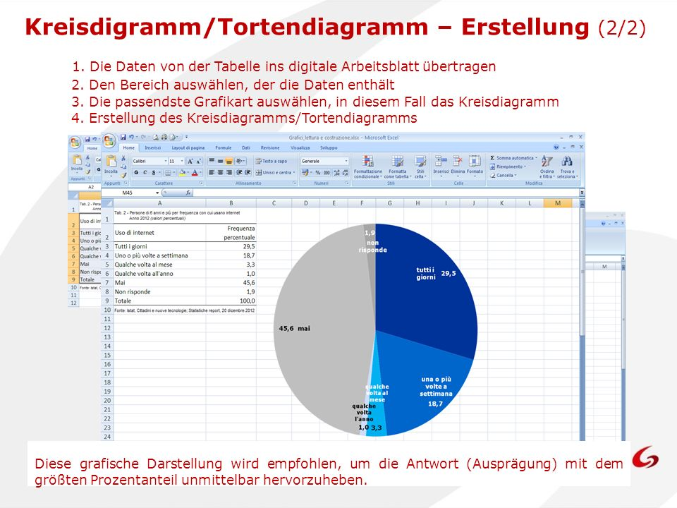 Kreisdigramm/Tortendiagramm – Erstellung (2/2) 2. Den Bereich auswählen, der die Daten enthält 3. Die passendste Grafikart auswählen, in diesem Fall d