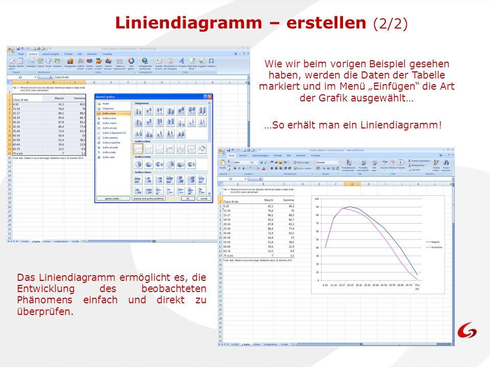 Wie wir beim vorigen Beispiel gesehen haben, werden die Daten der Tabelle markiert und im Menü Einfügen die Art der Grafik ausgewählt… …So erhält man