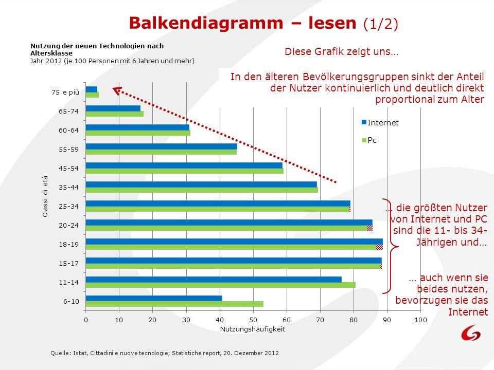 Quelle: Istat, Cittadini e nuove tecnologie; Statistiche report, 20. Dezember 2012 Nutzungshäufigkeit Nutzung der neuen Technologien nach Altersklasse