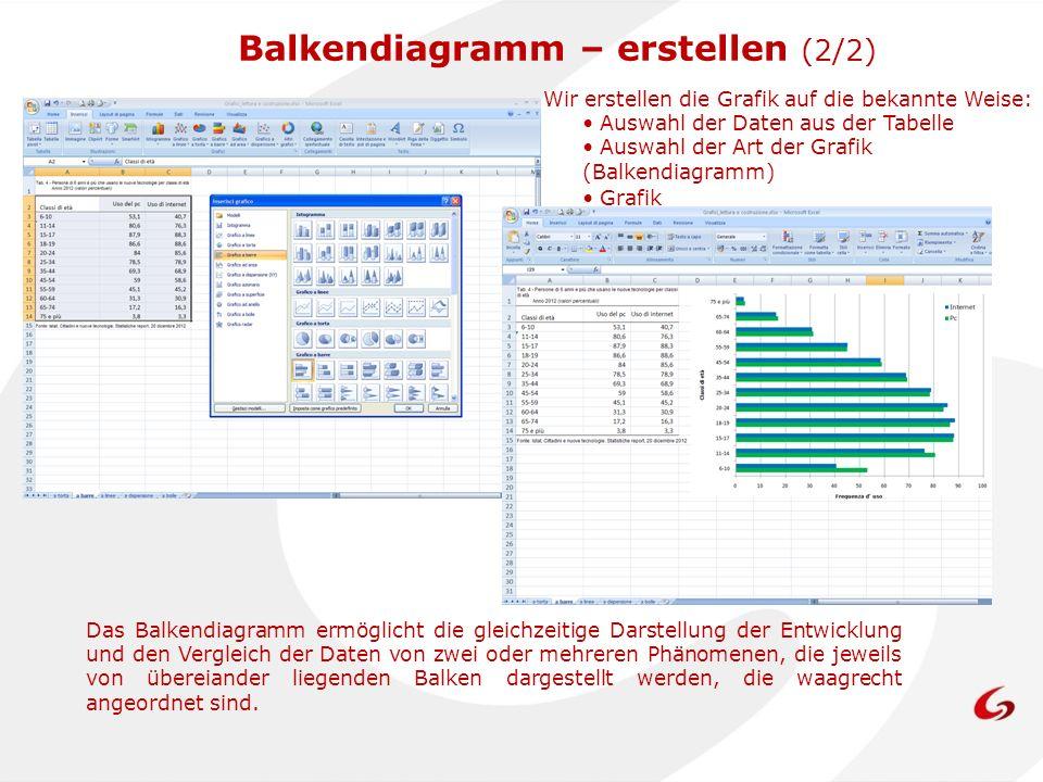 Das Balkendiagramm ermöglicht die gleichzeitige Darstellung der Entwicklung und den Vergleich der Daten von zwei oder mehreren Phänomenen, die jeweils