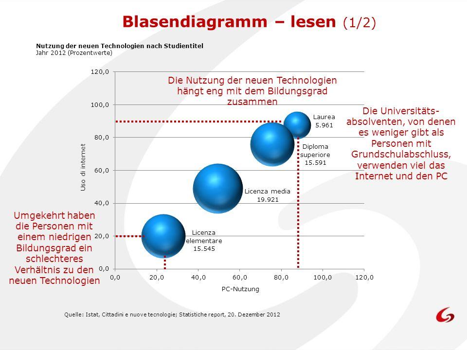 Quelle: Istat, Cittadini e nuove tecnologie; Statistiche report, 20. Dezember 2012 PC-Nutzung Uso di internet Nutzung der neuen Technologien nach Stud