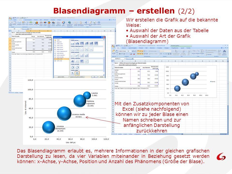 Wir erstellen die Grafik auf die bekannte Weise: Auswahl der Daten aus der Tabelle Auswahl der Art der Grafik (Blasendiagramm) Das Blasendiagramm erla