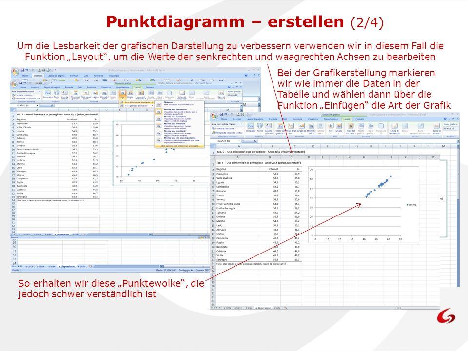 Bei der Grafikerstellung markieren wir wie immer die Daten in der Tabelle und wählen dann über die Funktion Einfügen die Art der Grafik (Streudiagramm