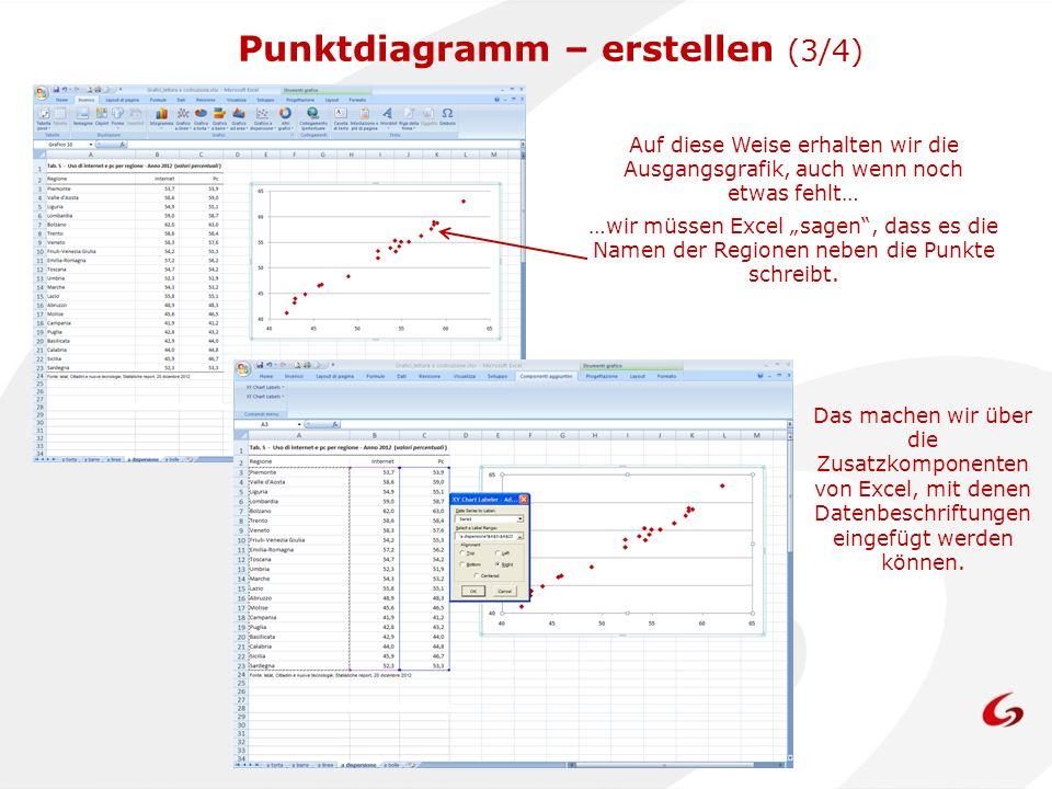 Auf diese Weise erhalten wir die Ausgangsgrafik, auch wenn noch etwas fehlt… …wir müssen Excel sagen, dass es die Namen der Regionen neben die Punkte