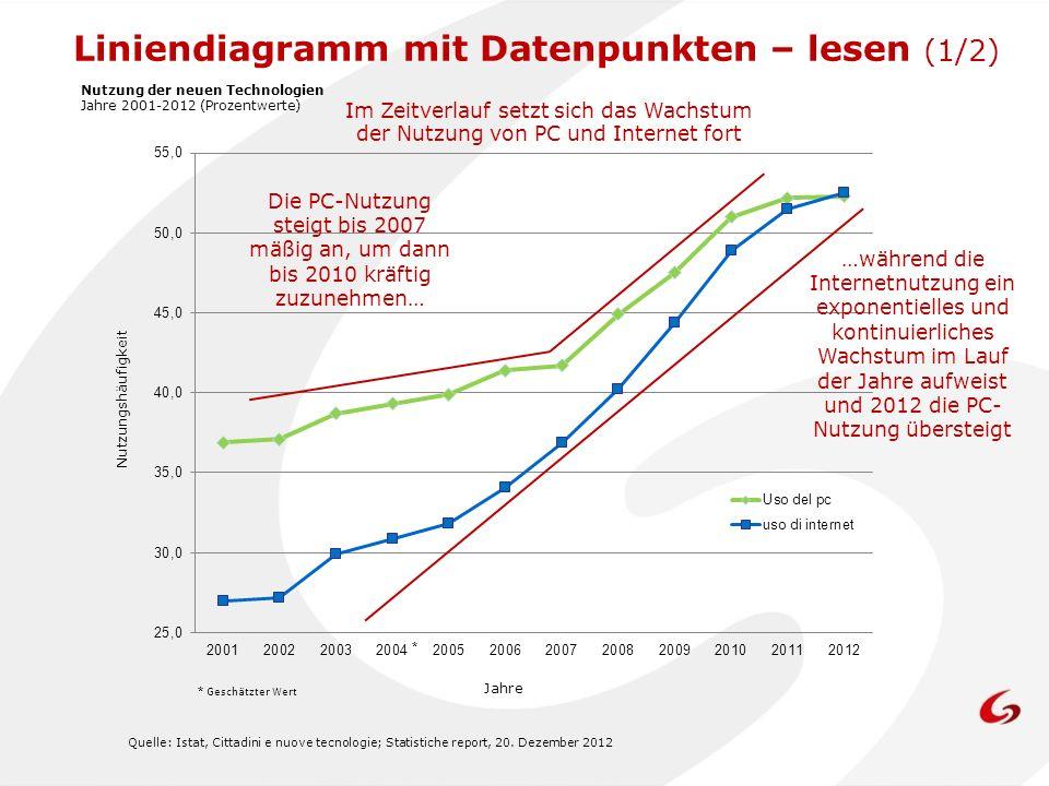Quelle: Istat, Cittadini e nuove tecnologie; Statistiche report, 20. Dezember 2012 Nutzungshäufigkeit Die PC-Nutzung steigt bis 2007 mäßig an, um dann