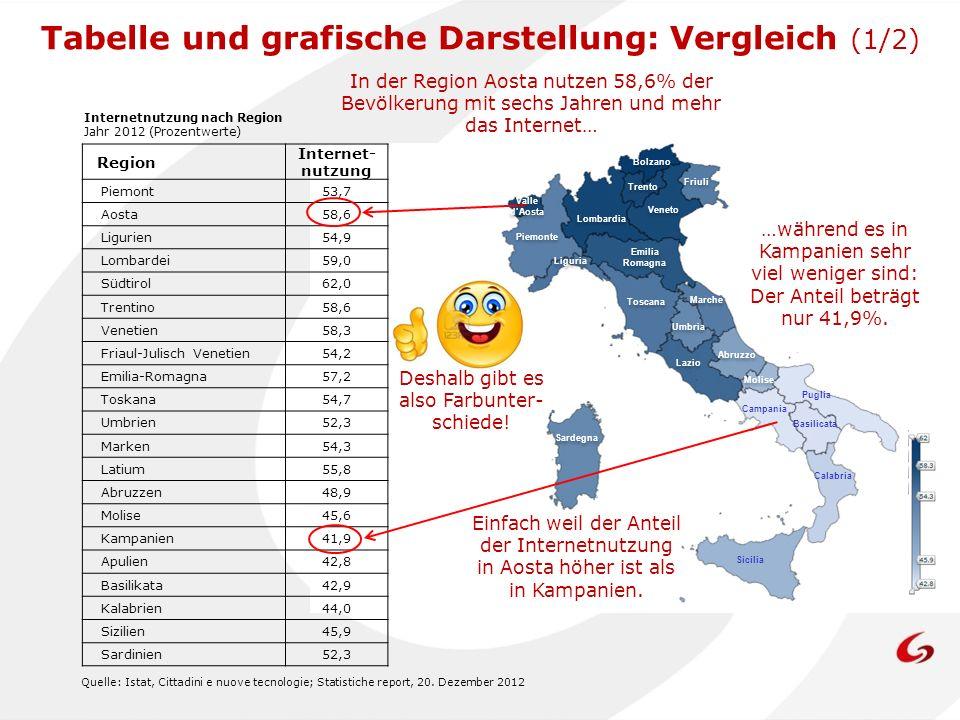 Region Internet- nutzung Piemont53,7 Aosta58,6 Ligurien54,9 Lombardei59,0 Südtirol62,0 Trentino58,6 Venetien58,3 Friaul-Julisch Venetien54,2 Emilia-Ro