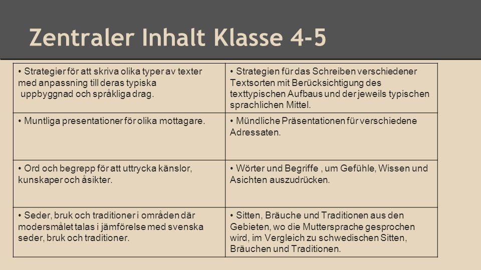 Zentraler Inhalt Klasse 4-5 Strategier för att skriva olika typer av texter med anpassning till deras typiska uppbyggnad och språkliga drag. Strategie