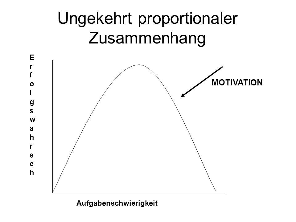 Ungekehrt proportionaler Zusammenhang Aufgabenschwierigkeit ErfolgswahrschErfolgswahrsch MOTIVATION