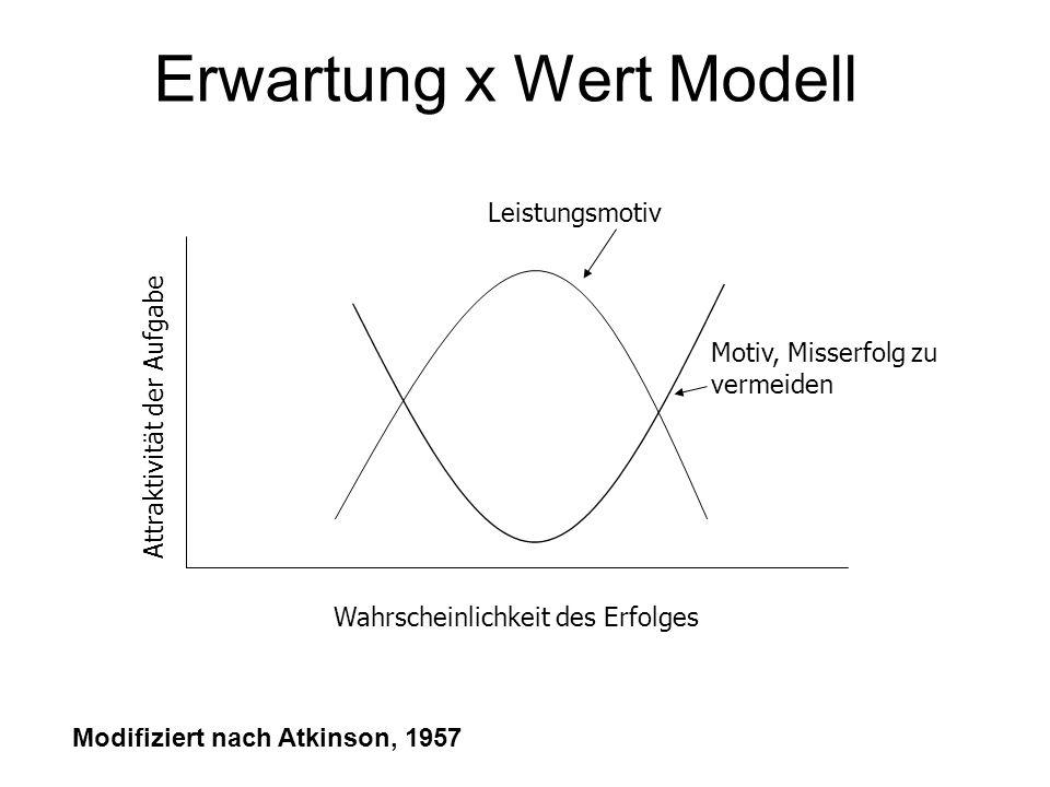 Erwartung x Wert Modell Wahrscheinlichkeit des Erfolges Leistungsmotiv Motiv, Misserfolg zu vermeiden Attraktivität der Aufgabe Modifiziert nach Atkin