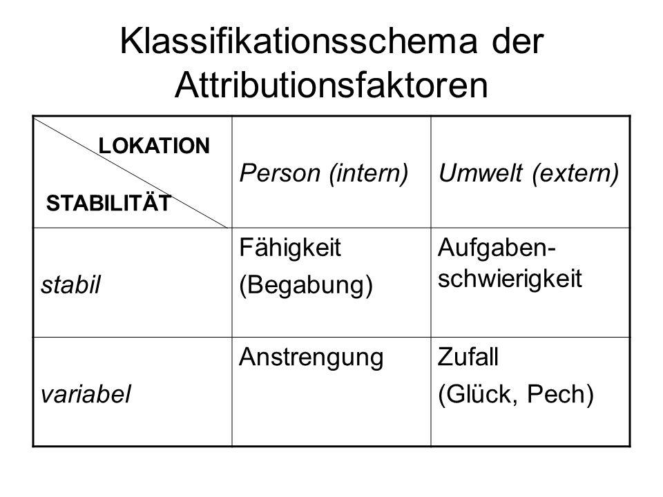 Klassifikationsschema der Attributionsfaktoren Person (intern)Umwelt (extern) stabil Fähigkeit (Begabung) Aufgaben- schwierigkeit variabel Anstrengung