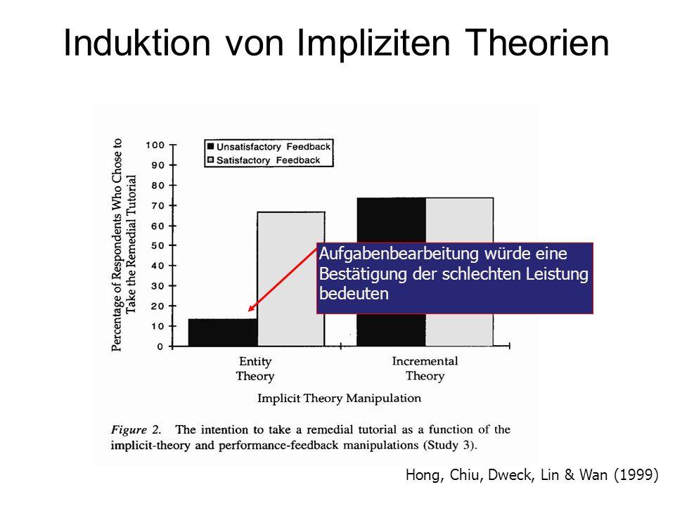 Induktion von Impliziten Theorien Hong, Chiu, Dweck, Lin & Wan (1999) Aufgabenbearbeitung würde eine Bestätigung der schlechten Leistung bedeuten