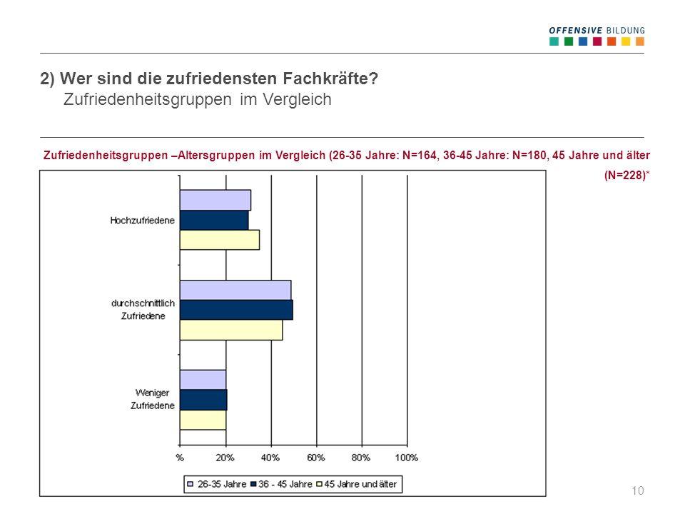 19.04.201210 Zufriedenheitsgruppen –Altersgruppen im Vergleich (26-35 Jahre: N=164, 36-45 Jahre: N=180, 45 Jahre und älter (N=228)* 2) Wer sind die zu