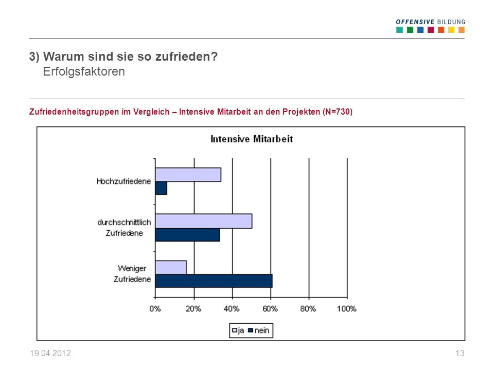 19.04.201213 Zufriedenheitsgruppen im Vergleich – Intensive Mitarbeit an den Projekten (N=730) 3) Warum sind sie so zufrieden? Erfolgsfaktoren