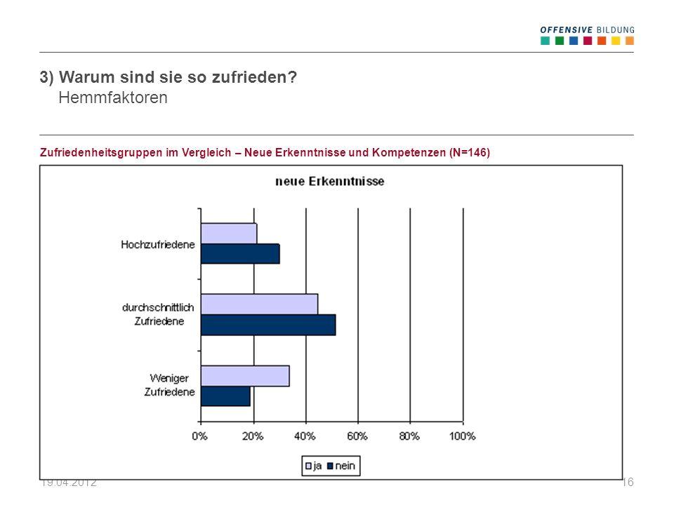 19.04.201216 Zufriedenheitsgruppen im Vergleich – Neue Erkenntnisse und Kompetenzen (N=146) 3) Warum sind sie so zufrieden? Hemmfaktoren