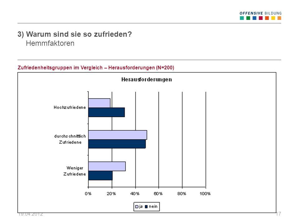 19.04.201217 Zufriedenheitsgruppen im Vergleich – Herausforderungen (N=200) 3) Warum sind sie so zufrieden? Hemmfaktoren