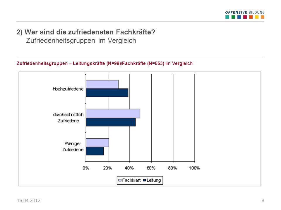 19.04.20128 Zufriedenheitsgruppen – Leitungskräfte (N=99)/Fachkräfte (N=553) im Vergleich 2) Wer sind die zufriedensten Fachkräfte? Zufriedenheitsgrup