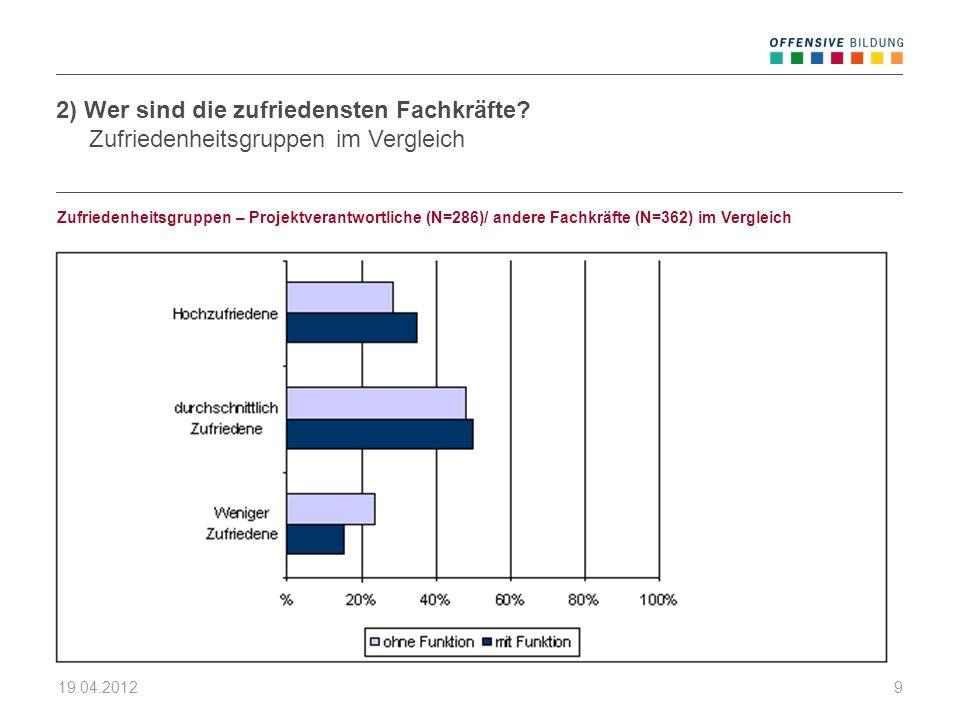 19.04.20129 Zufriedenheitsgruppen – Projektverantwortliche (N=286)/ andere Fachkräfte (N=362) im Vergleich 2) Wer sind die zufriedensten Fachkräfte? Z