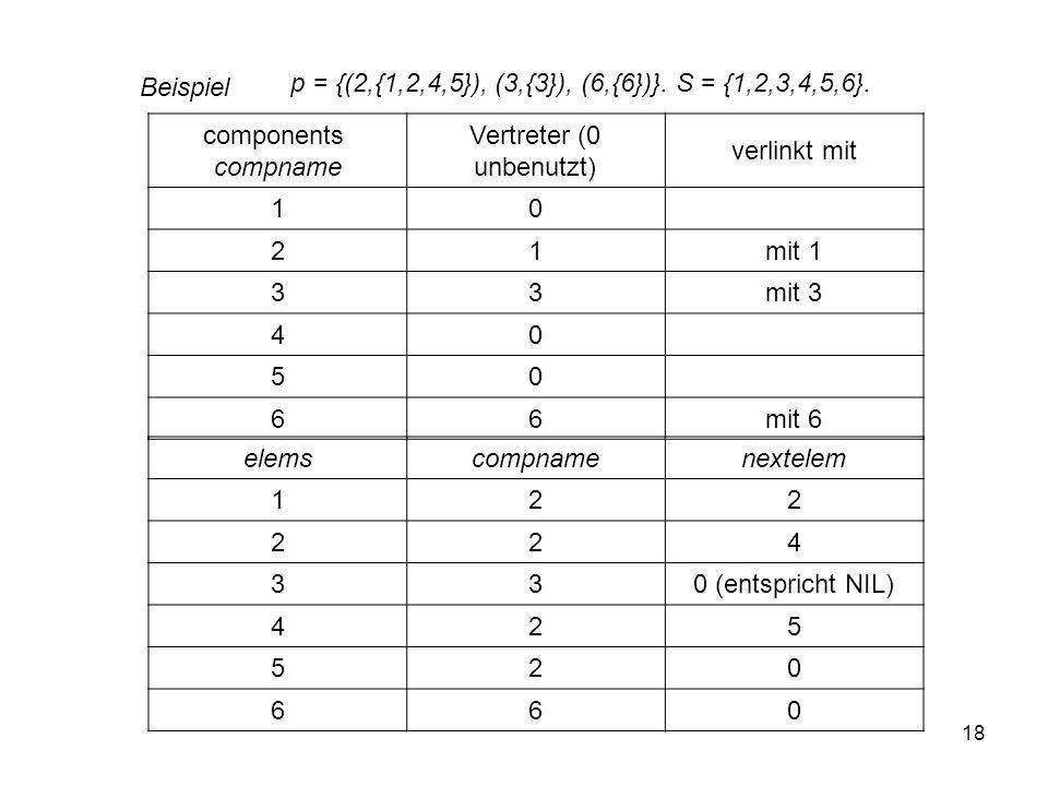 18 p = {(2,{1,2,4,5}), (3,{3}), (6,{6})}. S = {1,2,3,4,5,6}. components compname Vertreter (0 unbenutzt) verlinkt mit 10 21mit 1 33mit 3 40 50 66mit 6