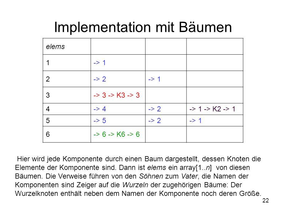 22 Implementation mit Bäumen elems 1-> 1 2-> 2-> 1 3-> 3 -> K3 -> 3 4-> 4-> 2-> 1 -> K2 -> 1 5-> 5-> 2-> 1 6-> 6 -> K6 -> 6 Hier wird jede Komponente