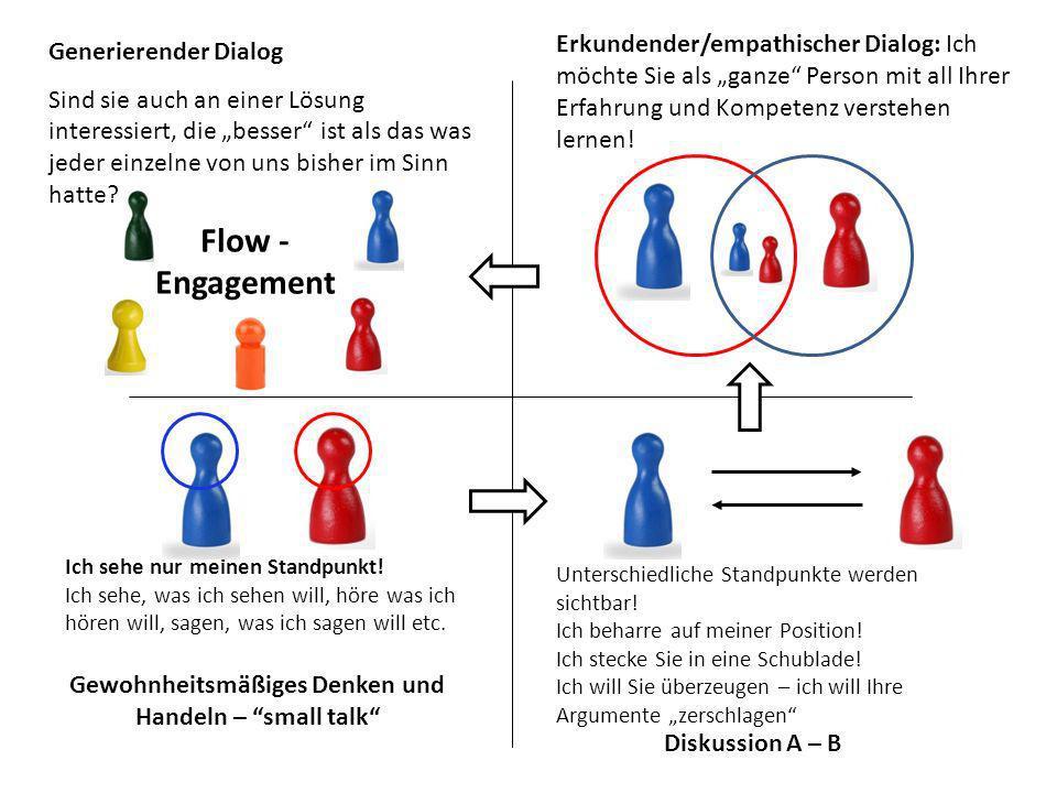 Flow - Engagement Generierender Dialog Sind sie auch an einer Lösung interessiert, die besser ist als das was jeder einzelne von uns bisher im Sinn ha