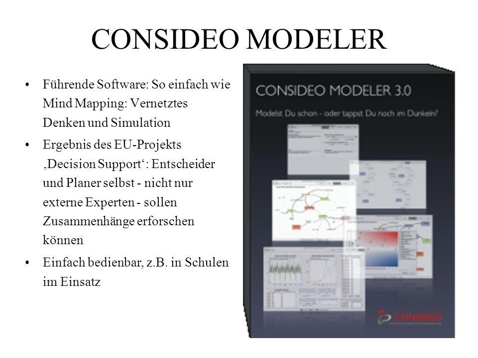 CONSIDEO MODELER Führende Software: So einfach wie Mind Mapping: Vernetztes Denken und Simulation Ergebnis des EU-Projekts Decision Support: Entscheider und Planer selbst - nicht nur externe Experten - sollen Zusammenhänge erforschen können Einfach bedienbar, z.B.
