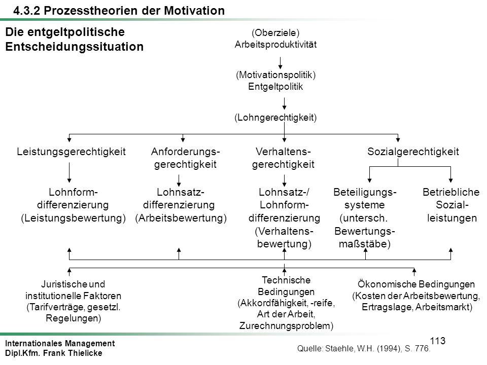 Internationales Management Dipl.Kfm. Frank Thielicke 113 Die entgeltpolitische Entscheidungssituation (Oberziele) Arbeitsproduktivität (Motivationspol