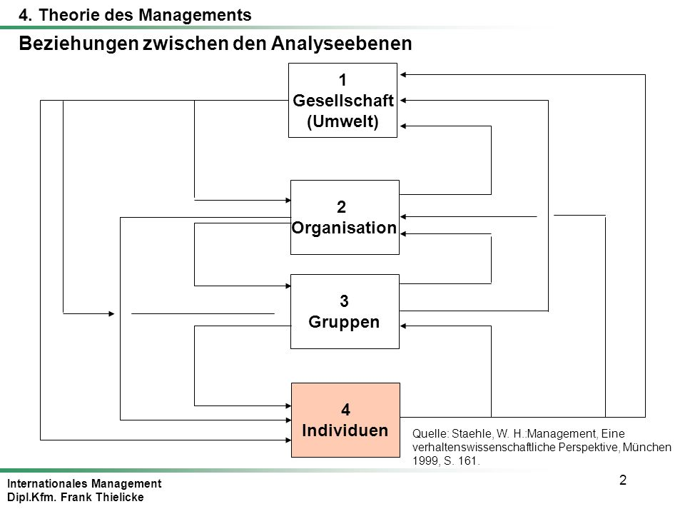 Internationales Management Dipl.Kfm.Frank Thielicke 23 Definition Motivation Quelle: Staehle, W.