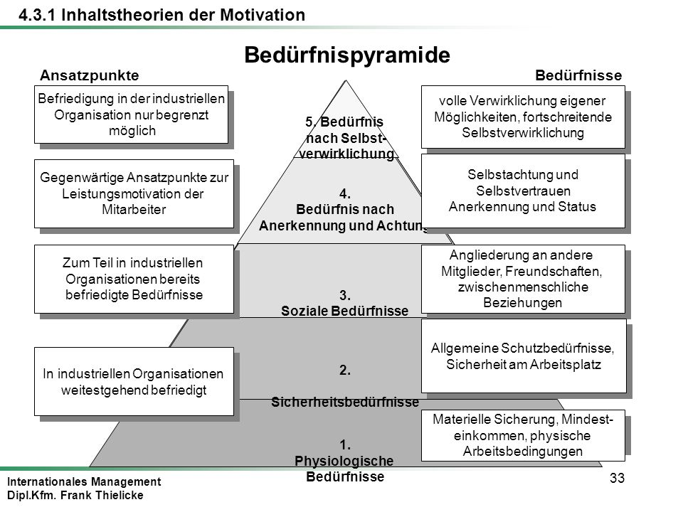 Internationales Management Dipl.Kfm. Frank Thielicke 33 1. Physiologische Bedürfnisse 2. Sicherheitsbedürfnisse 3. Soziale Bedürfnisse 4. Bedürfnis na