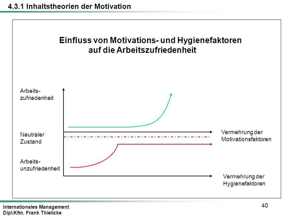 Internationales Management Dipl.Kfm. Frank Thielicke 40 Einfluss von Motivations- und Hygienefaktoren auf die Arbeitszufriedenheit Arbeits- unzufriede