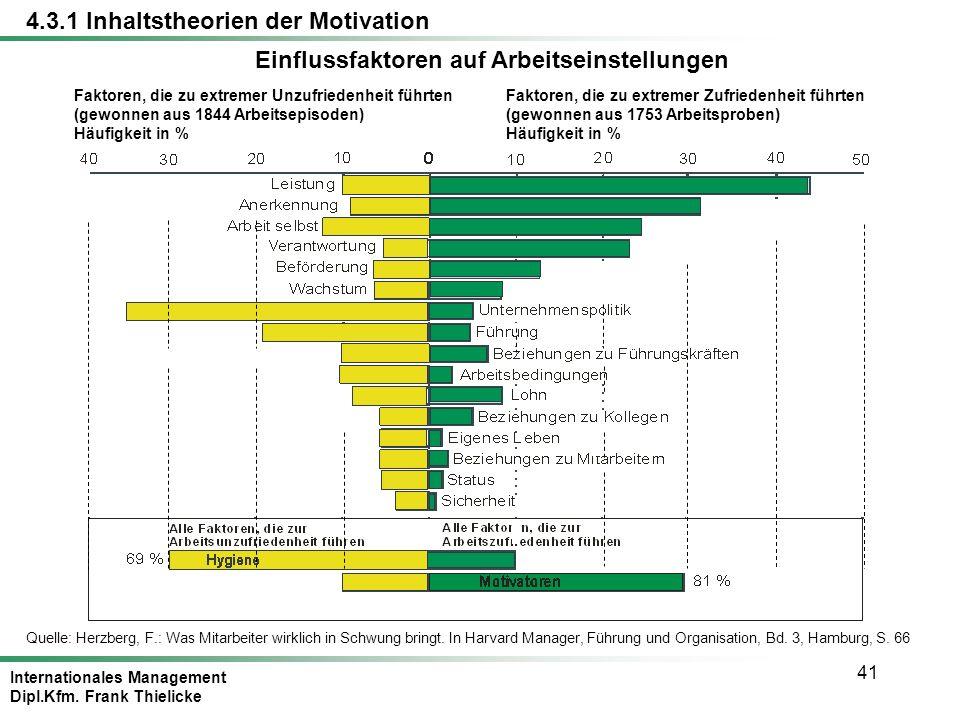 Internationales Management Dipl.Kfm. Frank Thielicke 41 Einflussfaktoren auf Arbeitseinstellungen Faktoren, die zu extremer Unzufriedenheit führten (g