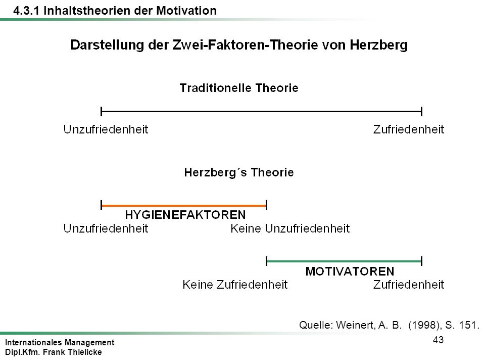 Internationales Management Dipl.Kfm. Frank Thielicke 43 Quelle: Weinert, A. B. (1998), S. 151. 4.3.1 Inhaltstheorien der Motivation