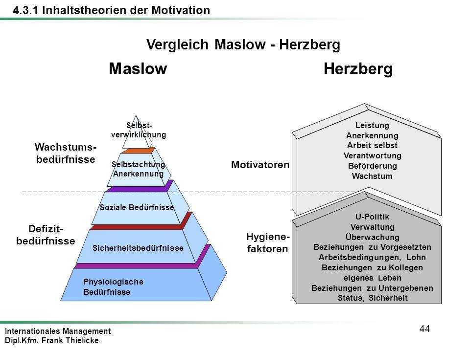 Internationales Management Dipl.Kfm. Frank Thielicke 44 Vergleich Maslow - Herzberg Maslow Soziale Bedürfnisse Sicherheitsbedürfnisse Selbst- verwirkl