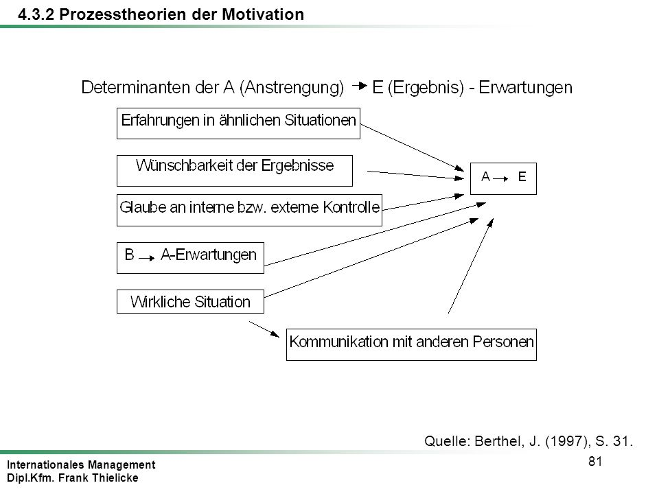 Internationales Management Dipl.Kfm. Frank Thielicke 81 Quelle: Berthel, J. (1997), S. 31. 4.3.2 Prozesstheorien der Motivation