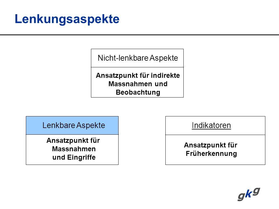 Lenkungsaspekte Nicht-lenkbare Aspekte Lenkbare AspekteIndikatoren Ansatzpunkt für Massnahmen und Eingriffe Ansatzpunkt für Früherkennung Ansatzpunkt