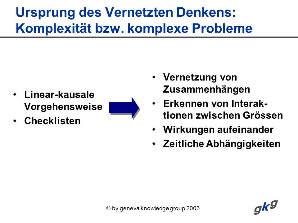 © by geneva knowledge group 2003 Ursprung des Vernetzten Denkens: Komplexität bzw. komplexe Probleme Linear-kausale Vorgehensweise Checklisten Vernetz