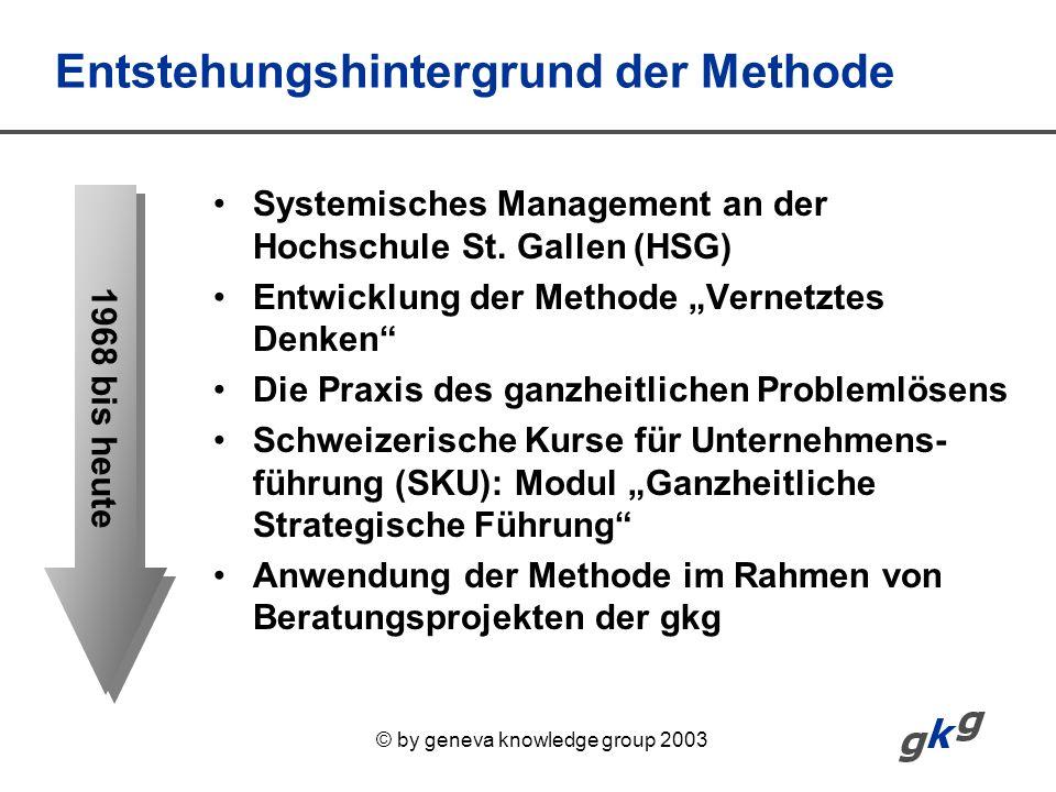© by geneva knowledge group 2003 Entstehungshintergrund der Methode Systemisches Management an der Hochschule St. Gallen (HSG) Entwicklung der Methode