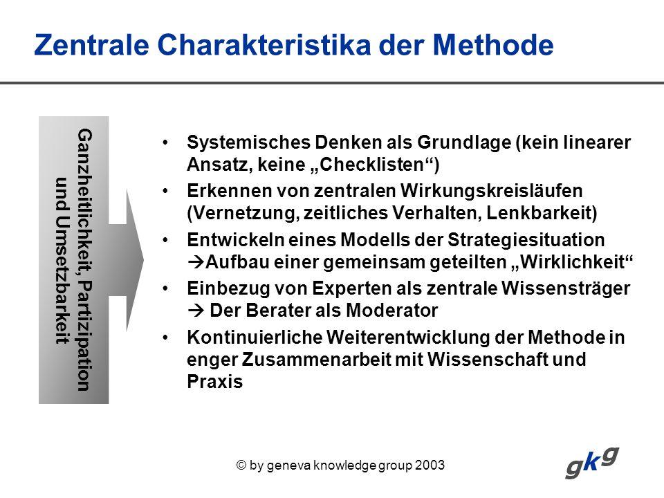 © by geneva knowledge group 2003 Zentrale Charakteristika der Methode Systemisches Denken als Grundlage (kein linearer Ansatz, keine Checklisten) Erke