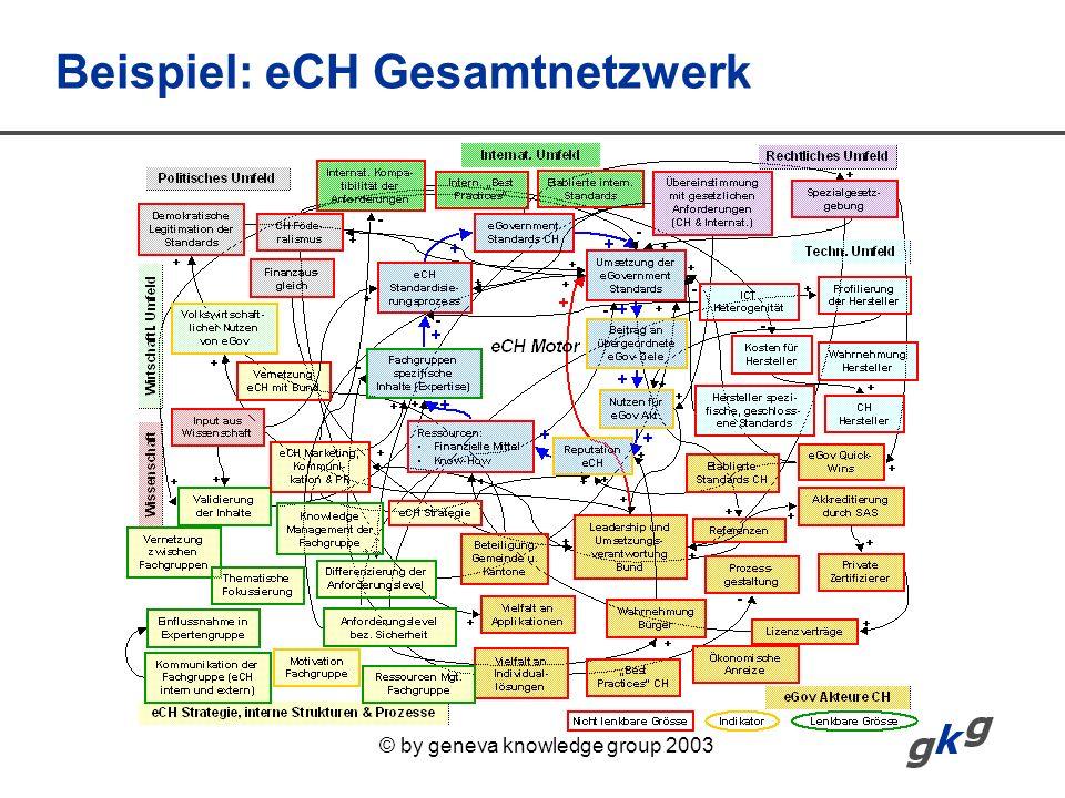 © by geneva knowledge group 2003 Beispiel: eCH Gesamtnetzwerk